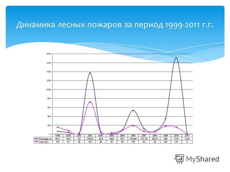 Динамика лесных пожаров за период 1999-2011 г.г.