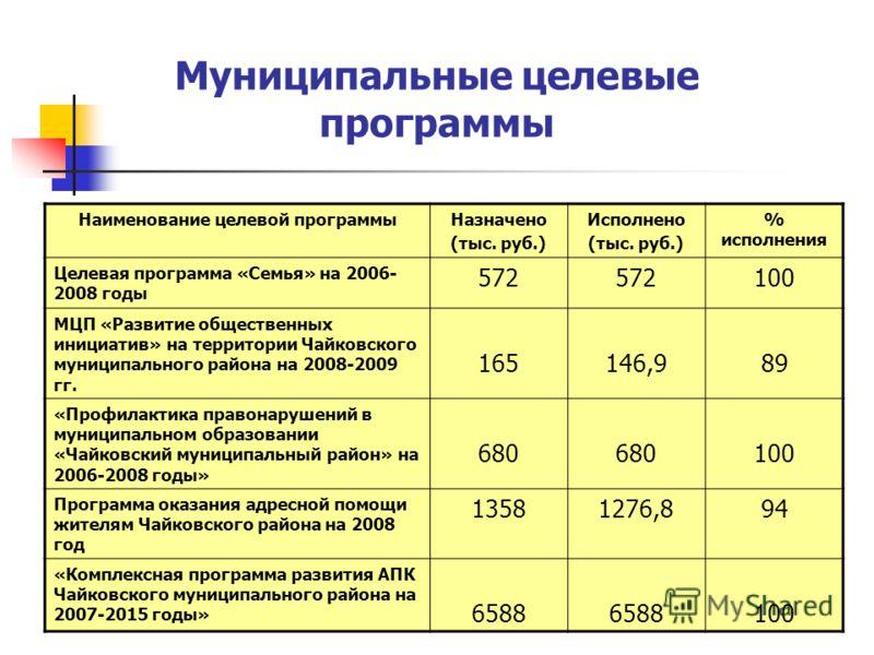 Муниципальные целевые программы Наименование целевой программыНазначено (тыс. руб.) Исполнено (тыс. руб.) % исполнения Целевая программа «Семья» на 2006- 2008 годы 572 100 МЦП «Развитие общественных инициатив» на территории Чайковского муниципального