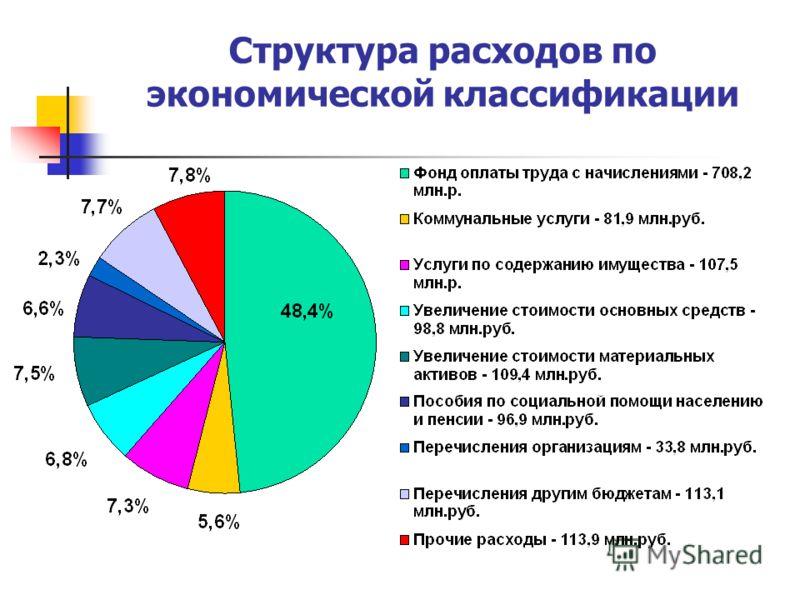 Структура расходов по экономической классификации