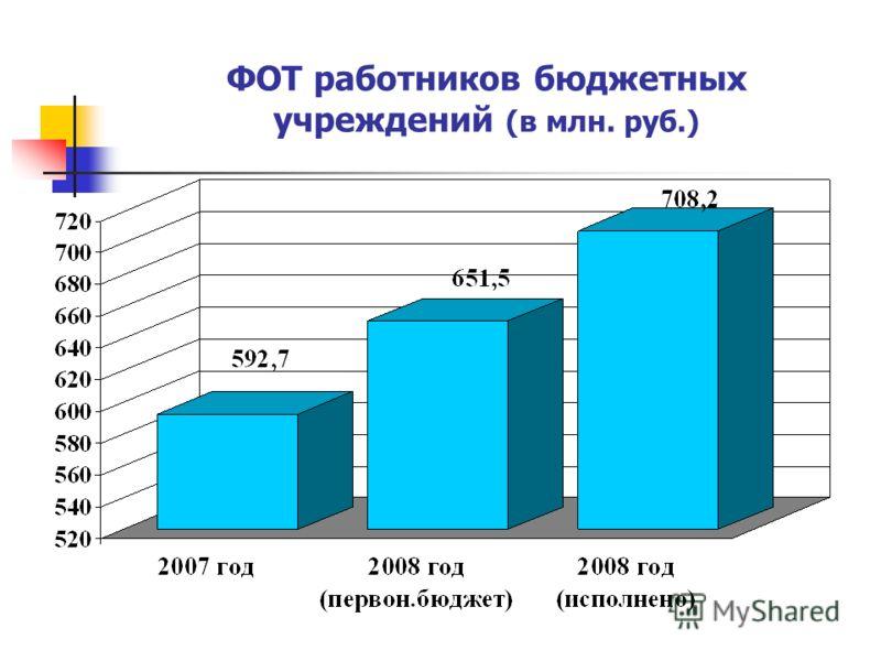ФОТ работников бюджетных учреждений (в млн. руб.)