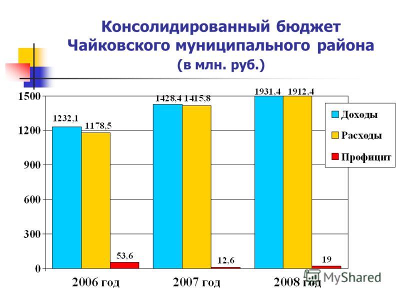 Консолидированный бюджет Чайковского муниципального района (в млн. руб.)