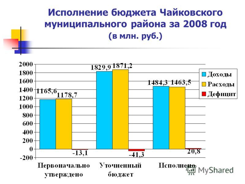 Исполнение бюджета Чайковского муниципального района за 2008 год (в млн. руб.)