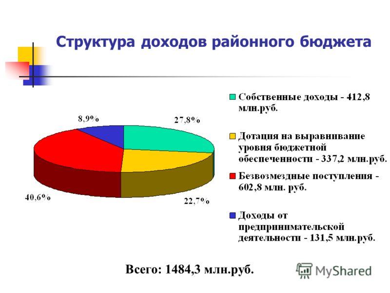 Структура доходов районного бюджета Всего: 1484,3 млн.руб.