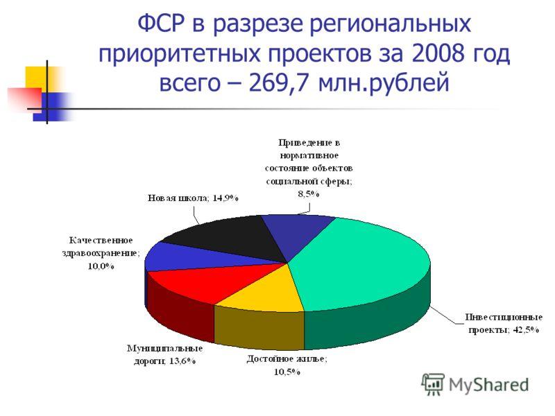 ФСР в разрезе региональных приоритетных проектов за 2008 год всего – 269,7 млн.рублей