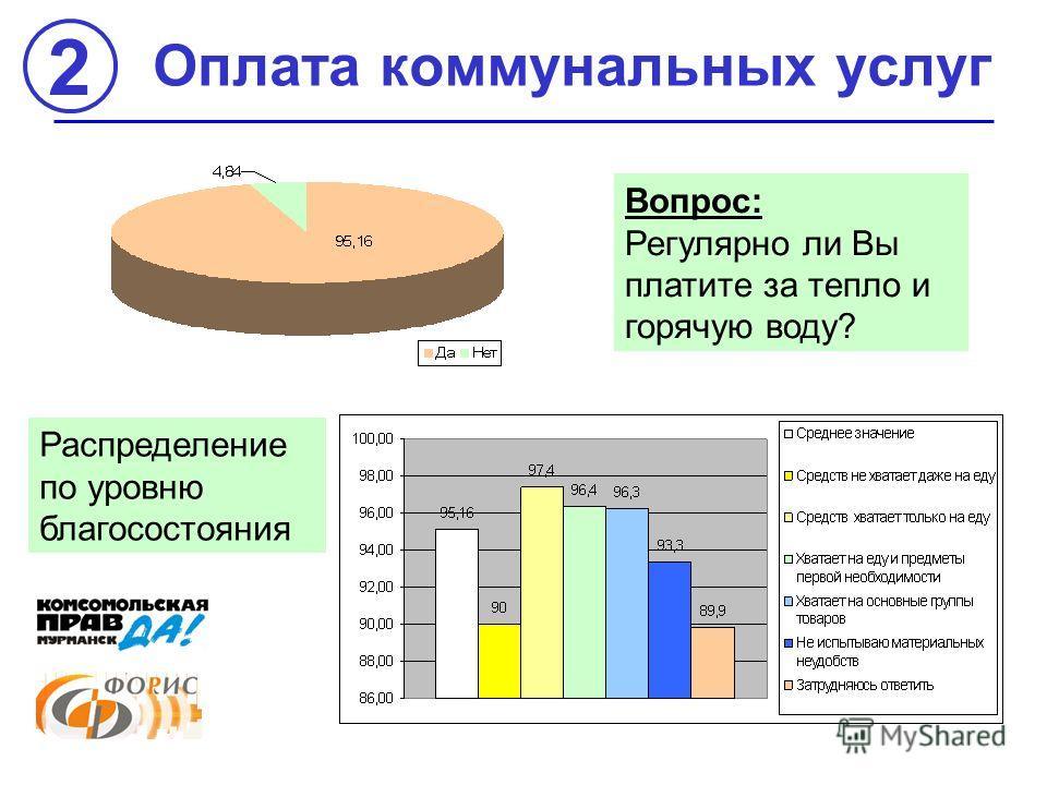 Оплата коммунальных услуг Вопрос: Регулярно ли Вы платите за тепло и горячую воду? Распределение по уровню благосостояния 2