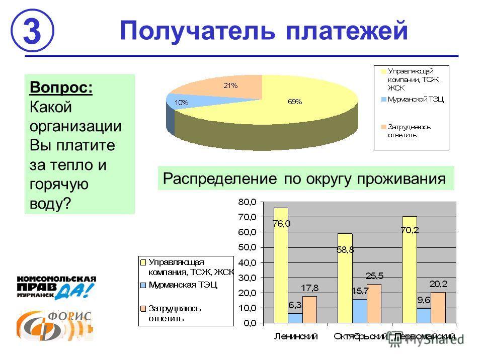 Получатель платежей Вопрос: Какой организации Вы платите за тепло и горячую воду? Распределение по округу проживания 3