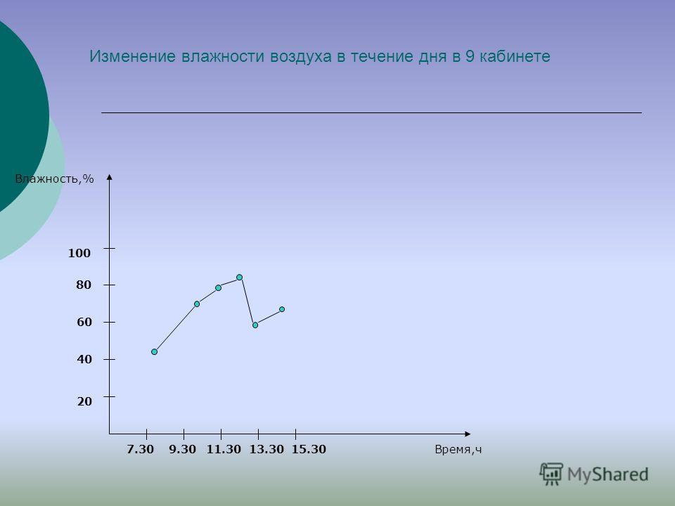 Изменение влажности воздуха в течение дня в 9 кабинете 20 40 60 80 7.309.30 100 11.3013.3015.30 Влажность,% Время,ч