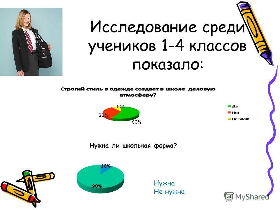 Исследование среди учеников 1-4 классов показало: Нужна ли школьная форма? Нужна Не нужна 10% 90% 10% 60% 30%