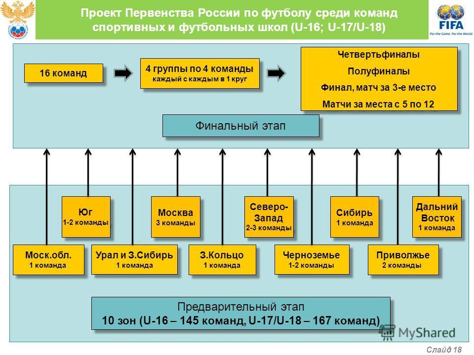 Проект Первенства России по футболу среди команд спортивных и футбольных школ (U-16; U-17/U-18) Предварительный этап 10 зон (U-16 – 145 команд, U-17/U-18 – 167 команд) Предварительный этап 10 зон (U-16 – 145 команд, U-17/U-18 – 167 команд) Финальный