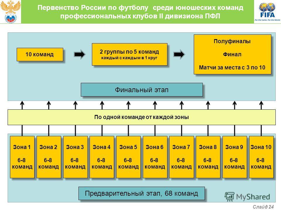 Первенство России по футболу среди юношеских команд профессиональных клубов II дивизиона ПФЛ Финальный этап 10 команд 2 группы по 5 команд каждый с каждым в 1 круг 2 группы по 5 команд каждый с каждым в 1 круг Полуфиналы Финал Матчи за места с 3 по 1