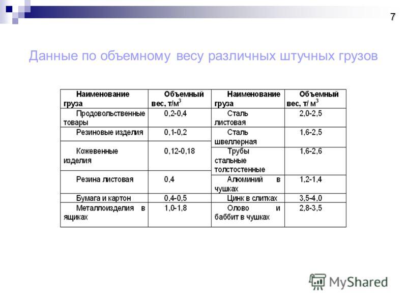 Данные по объемному весу различных штучных грузов 7