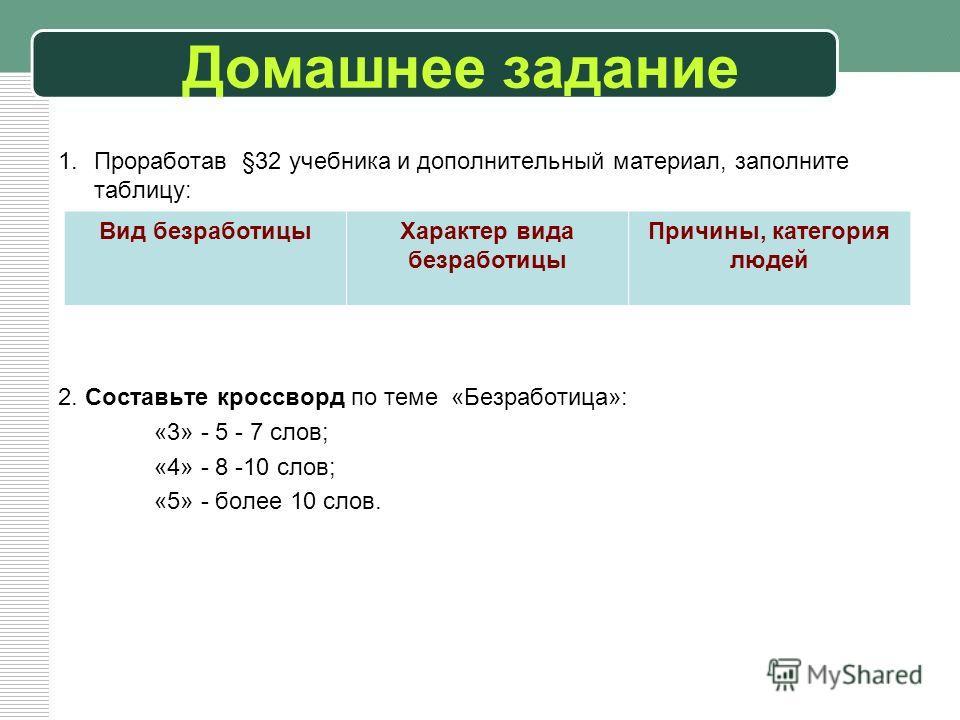 Домашнее задание 1.Проработав §32 учебника и дополнительный материал, заполните таблицу: 2. Составьте кроссворд по теме «Безработица»: «3» - 5 - 7 слов; «4» - 8 -10 слов; «5» - более 10 слов. Вид безработицыХарактер вида безработицы Причины, категори