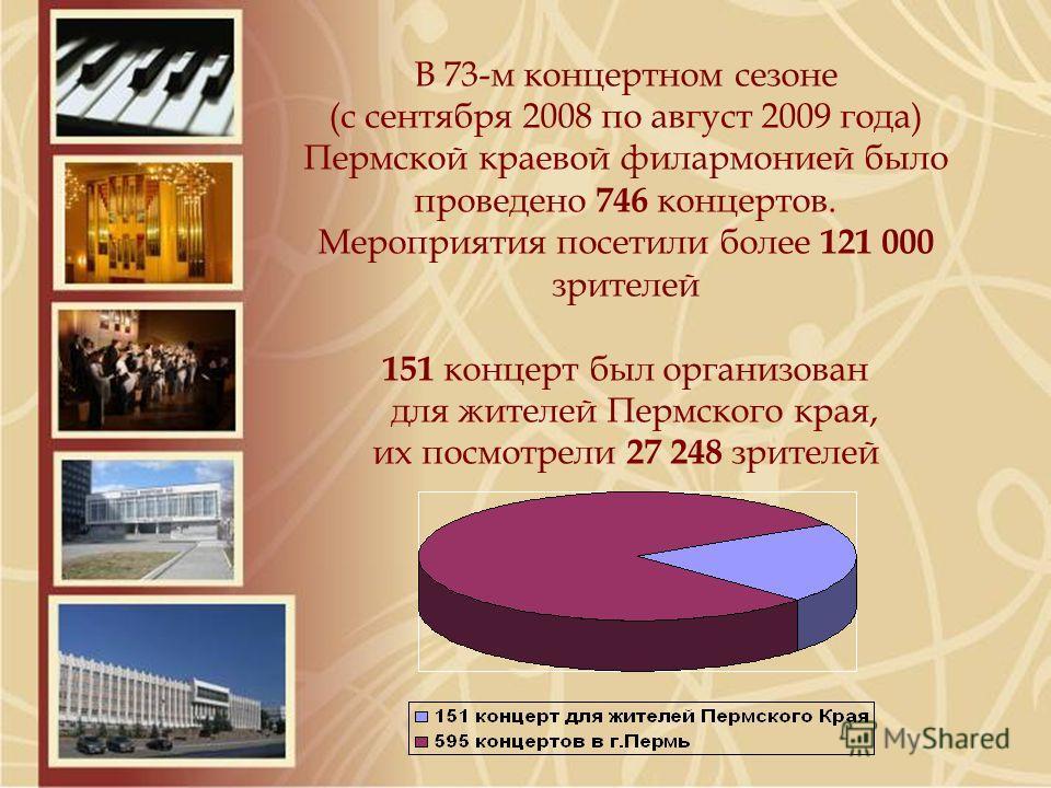В 73-м концертном сезоне (с сентября 2008 по август 2009 года) Пермской краевой филармонией было проведено 746 концертов. Мероприятия посетили более 121 000 зрителей 151 концерт был организован для жителей Пермского края, их посмотрели 27 248 зрителе
