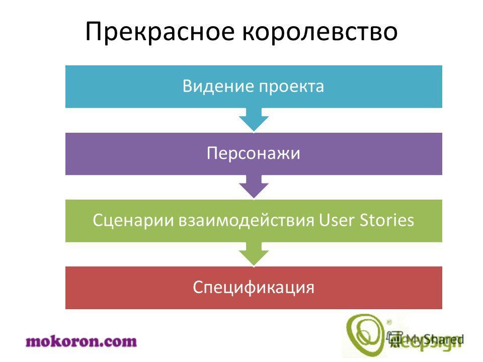 Прекрасное королевство Спецификация Сценарии взаимодействия User Stories Персонажи Видение проекта