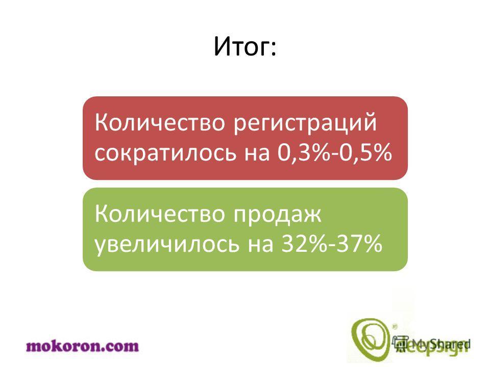 Итог: Количество регистраций сократилось на 0,3%-0,5% Количество продаж увеличилось на 32%-37%