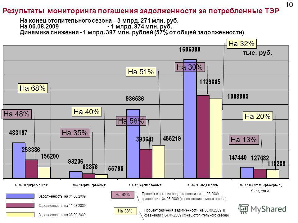 На конец отопительного сезона – 3 млрд. 271 млн. руб. На 06.08.2009 - 1 млрд. 874 млн. руб. Динамика снижения - 1 млрд. 397 млн. рублей (57% от общей задолженности) 10 Результаты мониторинга погашения задолженности за потребленные ТЭР тыс. руб. На 68