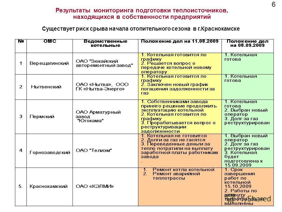 Результаты мониторинга подготовки теплоисточников, находящихся в собственности предприятий 6 Существует риск срыва начала отопительного сезона в г.Краснокамске
