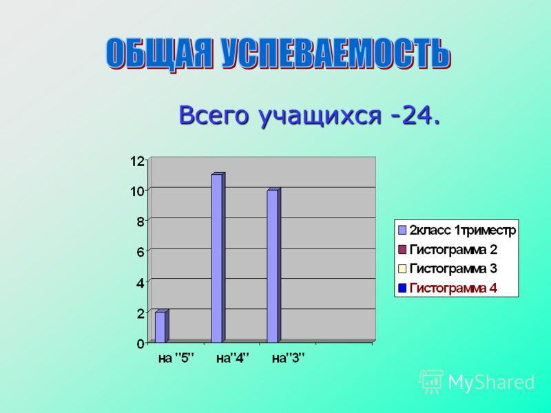 Всего учащихся -24. Всего учащихся -24.