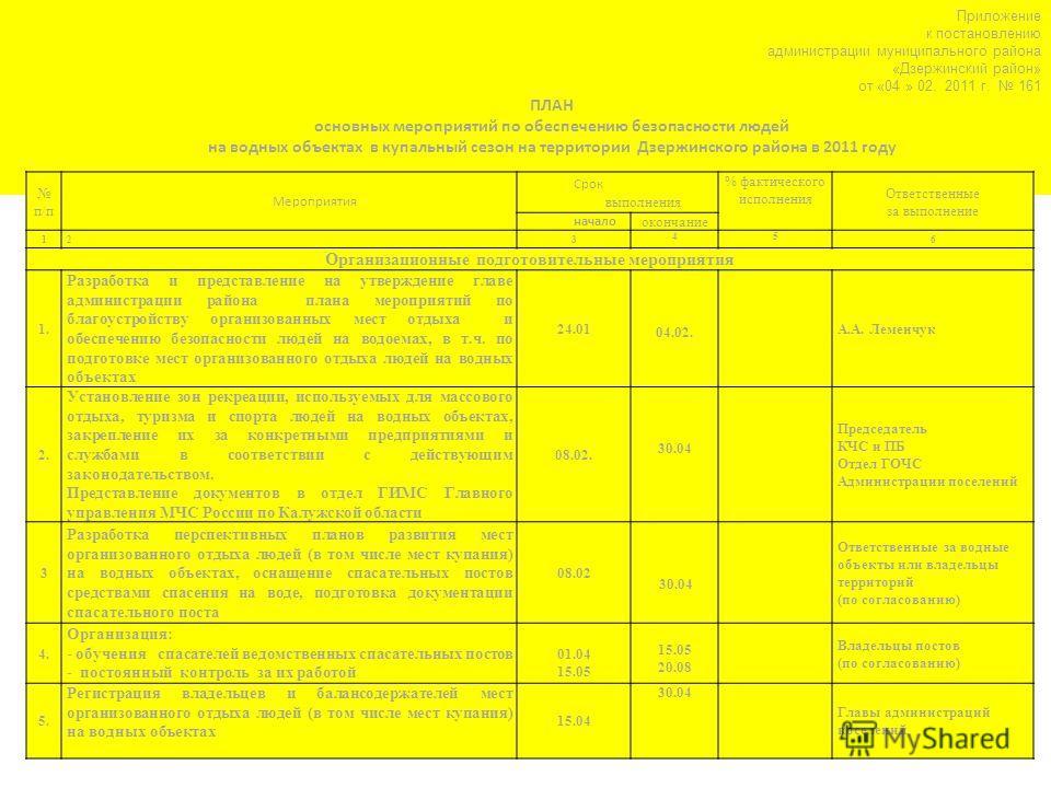 Приложение к постановлению администрации муниципального района «Дзержинский район» от «04 » 02. 2011 г. 161 ПЛАН основных мероприятий по обеспечению безопасности людей на водных объектах в купальный сезон на территории Дзержинского района в 2011 году