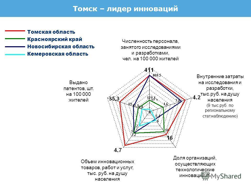 Численность персонала, занятого исследованиями и разработками, чел. на 100 000 жителей Внутренние затраты на исследования и разработки, тыс.руб. на душу населения (9 тыс.руб. по региональному стат.наблюдению) Доля организаций, осуществляющих технолог
