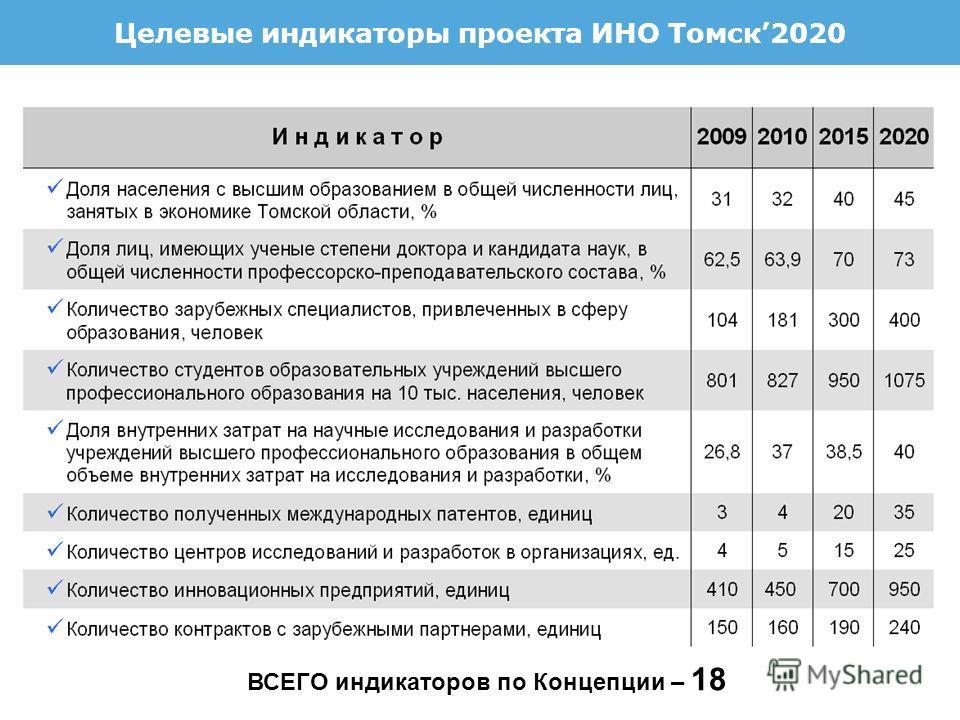 2 8 ВСЕГО индикаторов по Концепции – 18 Целевые индикаторы проекта ИНО Томск2020