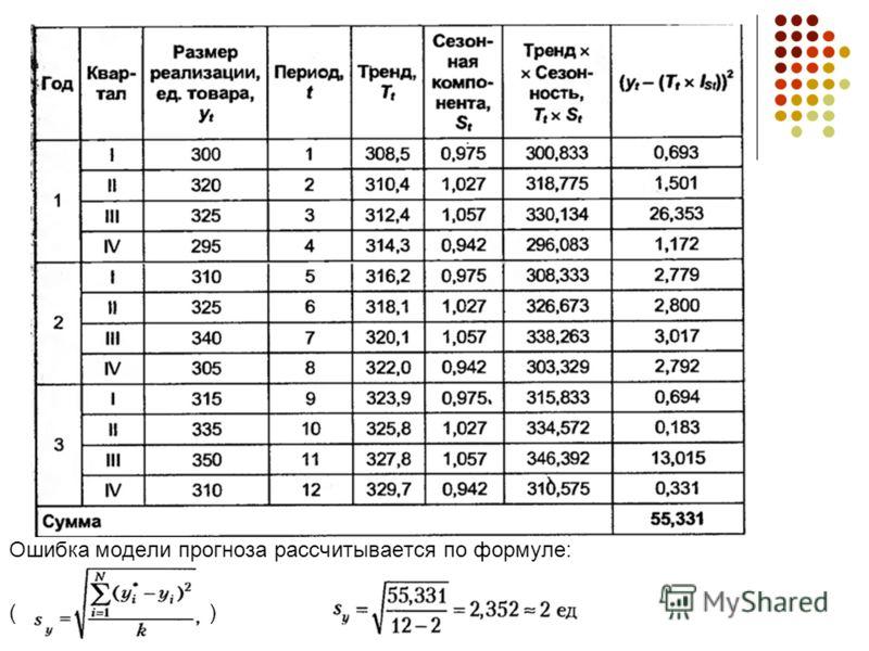 Ошибка модели прогноза рассчитывается по формуле: ( )