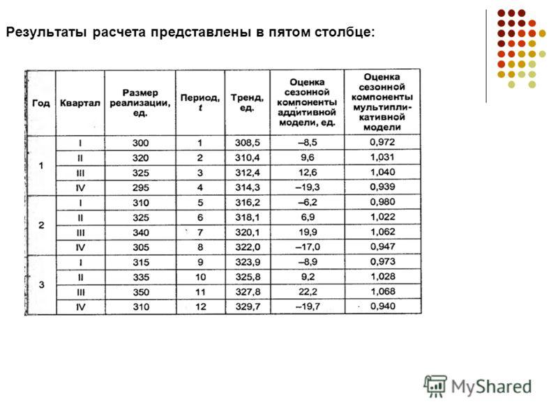 Результаты расчета представлены в пятом столбце: