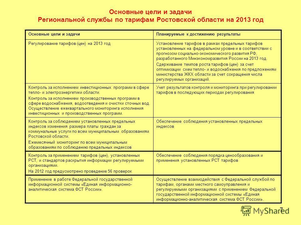7 Основные цели и задачи Региональной службы по тарифам Ростовской области на 2013 год Основные цели и задачиПланируемые к достижению результаты Регулирование тарифов (цен) на 2013 годУстановление тарифов в рамках предельных тарифов установленных на