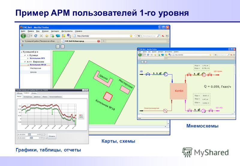Пример АРМ пользователей 1-го уровня Карты, схемы Кузнецкий р-н г. Кузнецк п.г.т. Верхозим Мнемосхемы Графики, таблицы, отчеты