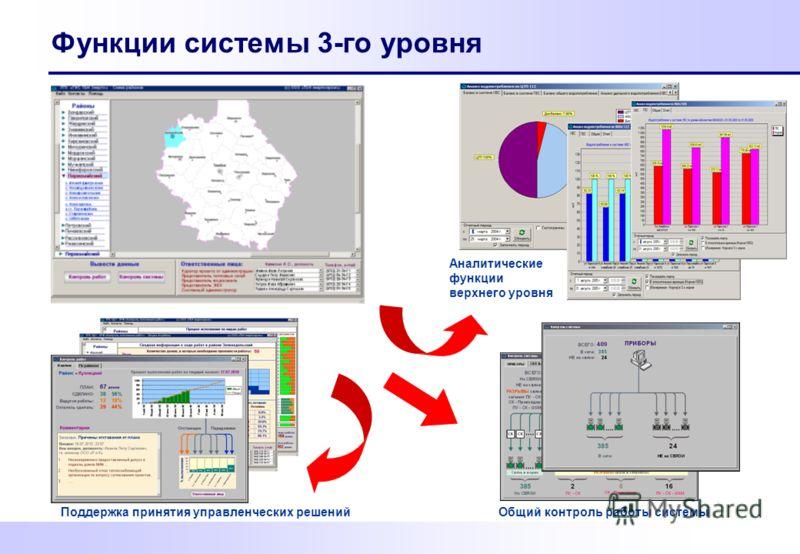 Функции системы 3-го уровня Поддержка принятия управленческих решений Общий контроль работы системы Аналитические функции верхнего уровня