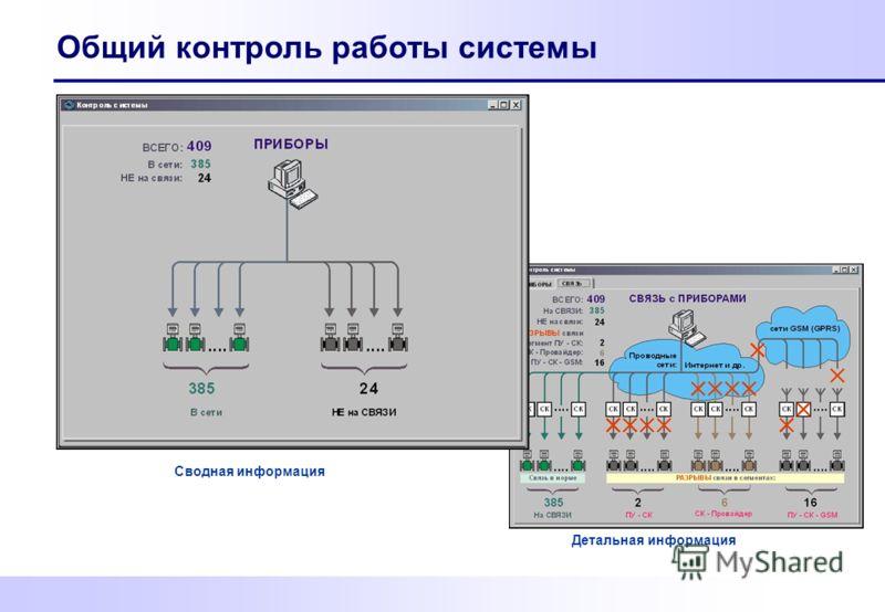 Общий контроль работы системы Сводная информация Детальная информация