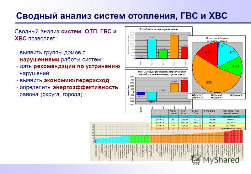 Сводный анализ систем отопления, ГВС и ХВС Сводный анализ систем ОТП, ГВС и ХВС позволяет: - выявить группы домов с нарушениями работы систем; - дать рекомендации по устранению нарушений; - выявить экономию/перерасход; - определить энергоэффективност
