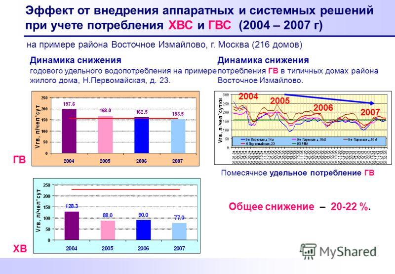 ГВ Эффект от внедрения аппаратных и системных решений при учете потребления ХВС и ГВС (2004 – 2007 г) Динамика снижения потребления ГВ в типичных домах района Восточное Измайлово. Общее снижение – 20-22 %. ХВ Динамика снижения годового удельного водо