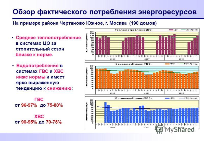 Обзор фактического потребления энергоресурсов На примере района Чертаново Южное, г. Москва (190 домов) Среднее теплопотребление в системах ЦО за отопительный сезон близко к норме. Водопотребление в системах ГВС и ХВС ниже нормы и имеет ярко выраженну
