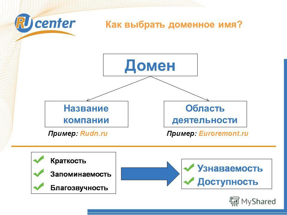 Как работает домен TEL? Как выбрать доменное имя? Домен Название компании Область деятельности Пример: Rudn.ruПример: Euroremont.ru