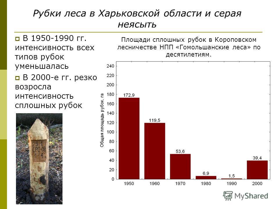 Рубки леса в Харьковской области и серая неясыть В 1950-1990 гг. интенсивность всех типов рубок уменьшалась В 2000-е гг. резко возросла интенсивность сплошных рубок Площади сплошных рубок в Короповском лесничестве НПП «Гомольшанские леса» по десятиле