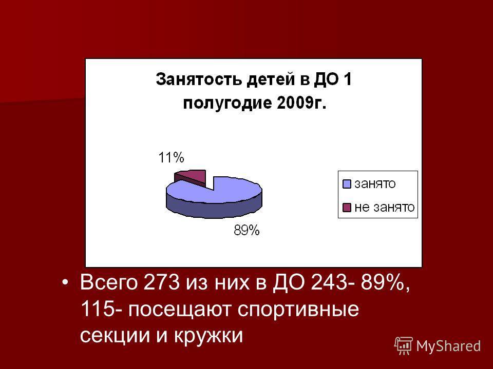 Всего 273 из них в ДО 243- 89%, 115- посещают спортивные секции и кружки