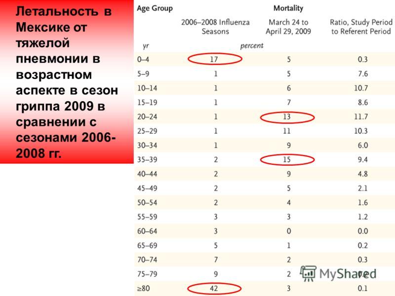 Летальность в Мексике от тяжелой пневмонии в возрастном аспекте в сезон гриппа 2009 в сравнении с сезонами 2006- 2008 гг.