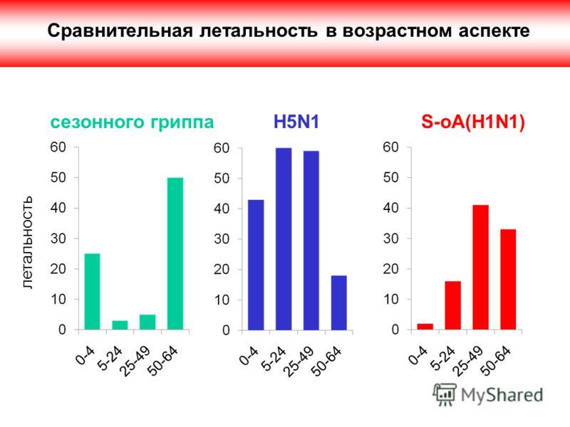 летальность Сравнительная летальность в возрастном аспекте сезонного гриппа H5N1 S-oA(H1N1)
