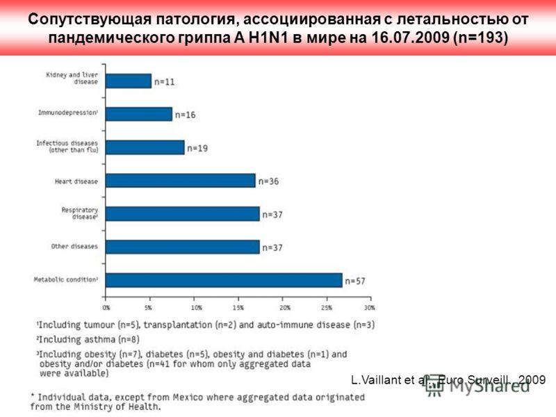 Сопутствующая патология, ассоциированная с летальностью от пандемического гриппа A H1N1 в мире на 16.07.2009 (n=193) L.Vaillant et al., Euro Surveill., 2009