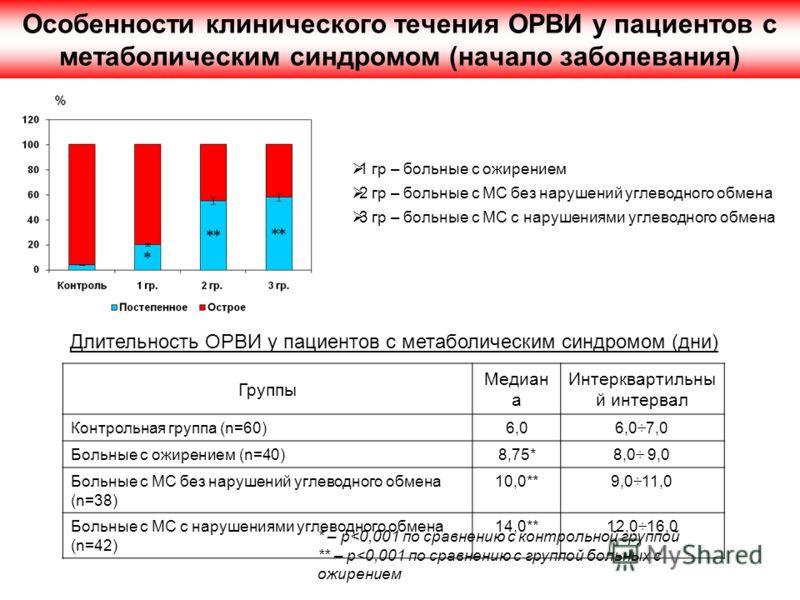 Особенности клинического течения ОРВИ у пациентов с метаболическим синдромом (начало заболевания) Группы Мeдиан а Интерквартильны й интервал Контрольная группа (n=60)6,06,0÷7,0 Больные с ожирением (n=40)8,75*8,0÷ 9,0 Больные с МС без нарушений углево
