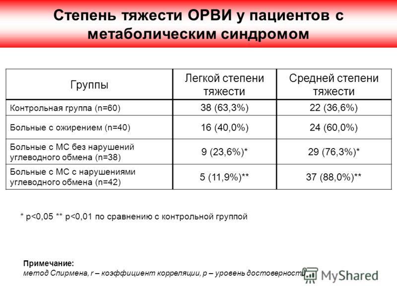 Степень тяжести ОРВИ у пациентов с метаболическим синдромом Группы Легкой степени тяжести Средней степени тяжести Контрольная группа (n=60) 38 (63,3%)22 (36,6%) Больные с ожирением (n=40) 16 (40,0%)24 (60,0%) Больные с МС без нарушений углеводного об