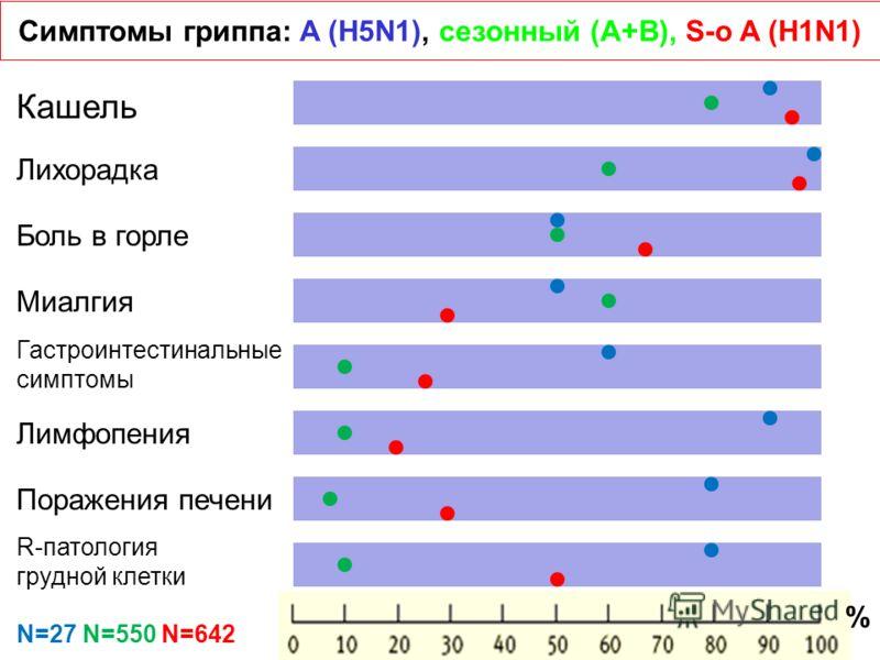 Симптомы гриппа: A (H5N1), сезонный (A+B), S-o A (H1N1) Кашель Лихорадка Боль в горле Миалгия Гастроинтестинальные симптомы Лимфопения Поражения печени R-патология грудной клетки N=27 N=550 N=642 %