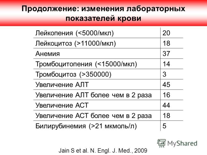 Продолжение: изменения лабораторных показателей крови Jain S et al. N. Engl. J. Med., 2009 Лейкопения (11000/мкл)18 Анемия37 Тромбоцитопения (350000)3 Увеличение АЛТ45 Увеличение АЛТ более чем в 2 раза16 Увеличение АСТ44 Увеличение АСТ более чем в 2