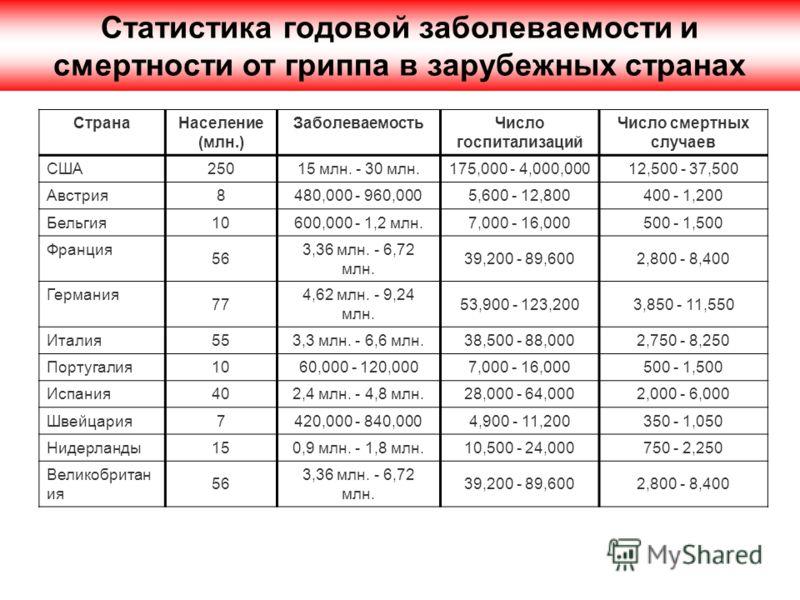 СтранаНаселение (млн.) ЗаболеваемостьЧисло госпитализаций Число смертных случаев США 25015 млн. - 30 млн.175,000 - 4,000,00012,500 - 37,500 Австрия 8480,000 - 960,0005,600 - 12,800400 - 1,200 Бельгия 10600,000 - 1,2 млн.7,000 - 16,000500 - 1,500 Фран