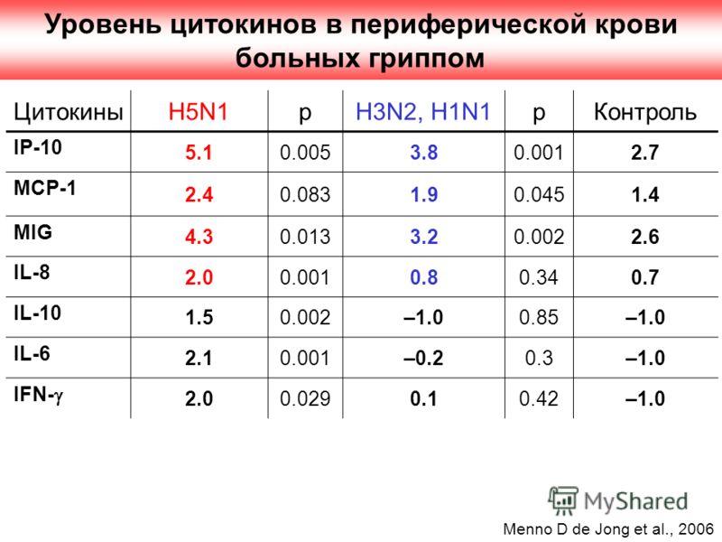 Уровень цитокинов в периферической крови больных гриппом ЦитокиныH5N1pH3N2, H1N1pКонтроль IP-10 5.10.0053.80.0012.7 MCP-1 2.40.0831.90.0451.4 MIG 4.30.0133.20.0022.6 IL-8 2.00.0010.80.340.7 IL-10 1.50.002–1.00.85–1.0 IL-6 2.10.001–0.20.3–1.0 IFN- 2.0