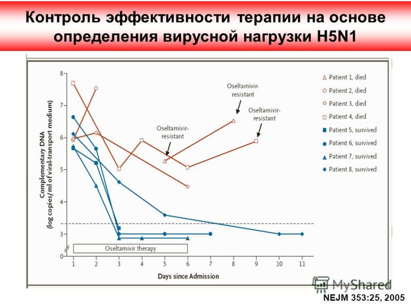 Контроль эффективности терапии на основе определения вирусной нагрузки H5N1 NEJM 353:25, 2005