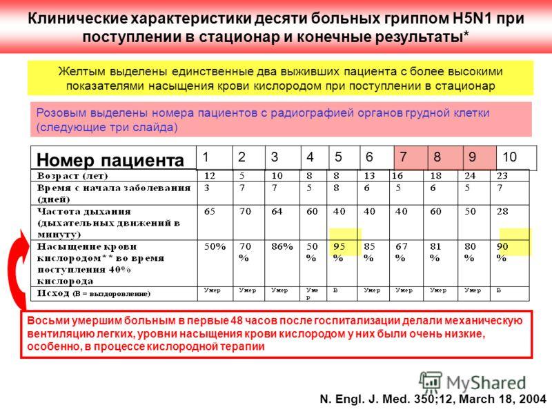 Клинические характеристики десяти больных гриппом H5N1 при поступлении в стационар и конечные результаты* N. Engl. J. Med. 350;12, March 18, 2004 12345678910 Номер пациента Желтым выделены единственные два выживших пациента с более высокими показател