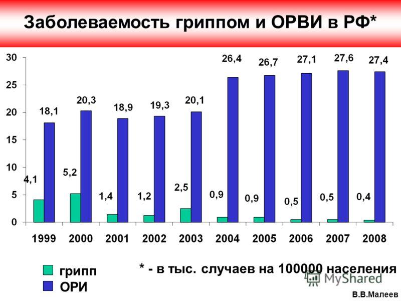 грипп ОРИ В.В.Малеев Заболеваемость гриппом и ОРВИ в РФ* * - в тыс. случаев на 100000 населения