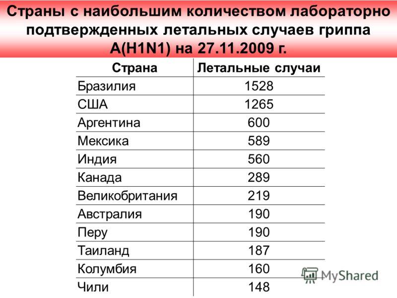 Страны с наибольшим количеством лабораторно подтвержденных летальных случаев гриппа А(H1N1) на 27.11.2009 г. Страна Летальные случаи Бразилия 1528 США 1265 Аргентина 600 Мексика 589 Индия560 Канада 289 Великобритания 219 Австралия 190 Перу 190 Таилан
